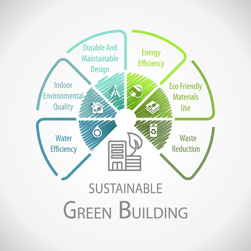 Sustainable Green Building graphic