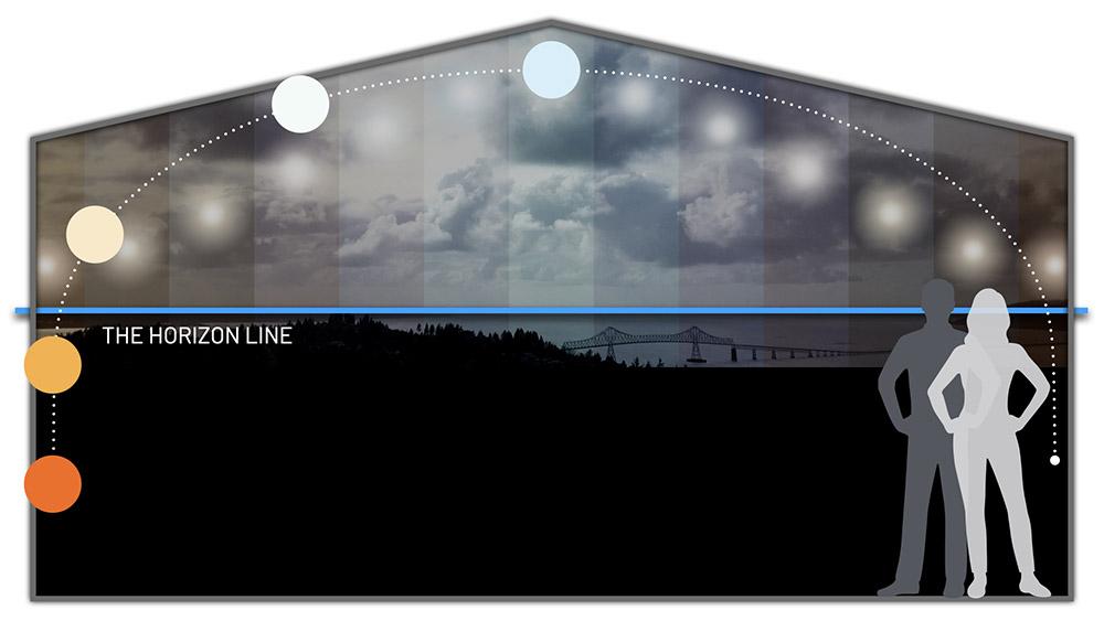 The horizon line