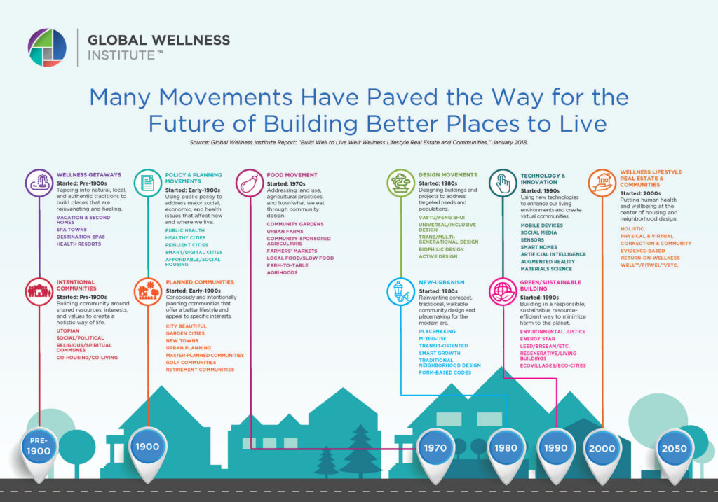Global Wellness Institute graphic 1