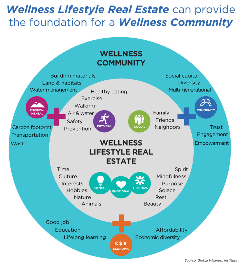 Global Wellness Institute graphic 2